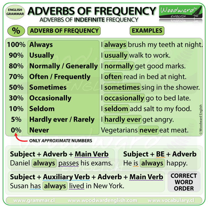 adverbs-of-frequency-english