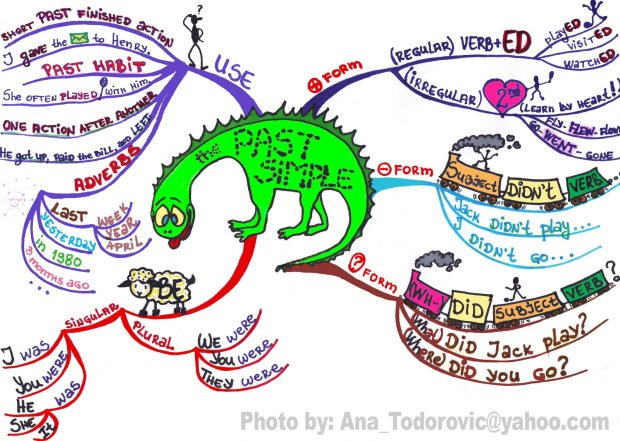 Past-simple-mind-map.jpg